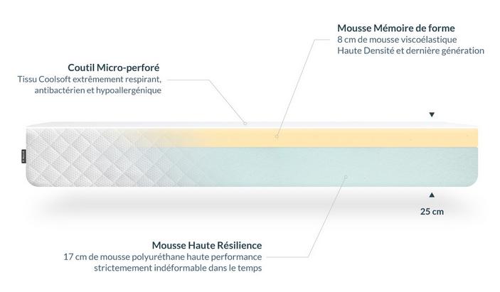 hypnia Matelas Confort Plus composition
